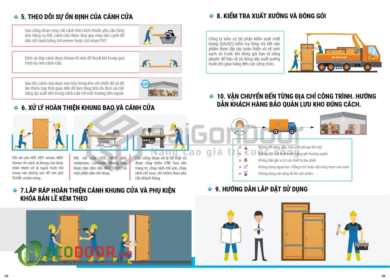Quy trình sản xuất cửa gỗ công nghiệp watermark-04