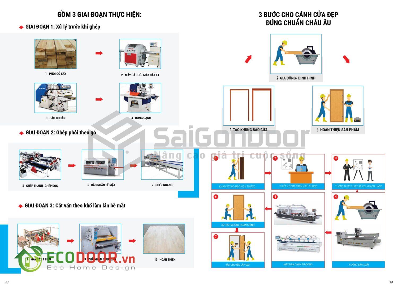 Quy trình sản xuất cửa gỗ công nghiệp watermark-06