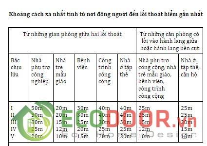 quy-dinh-cua-thoat-hiem-nha-xuong-6